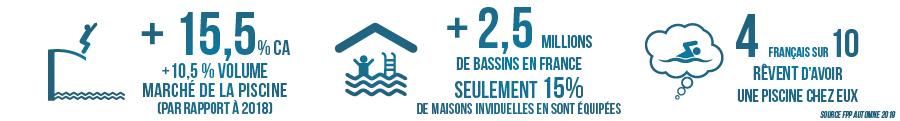 LEs chiffres du marché de la piscine en 2019