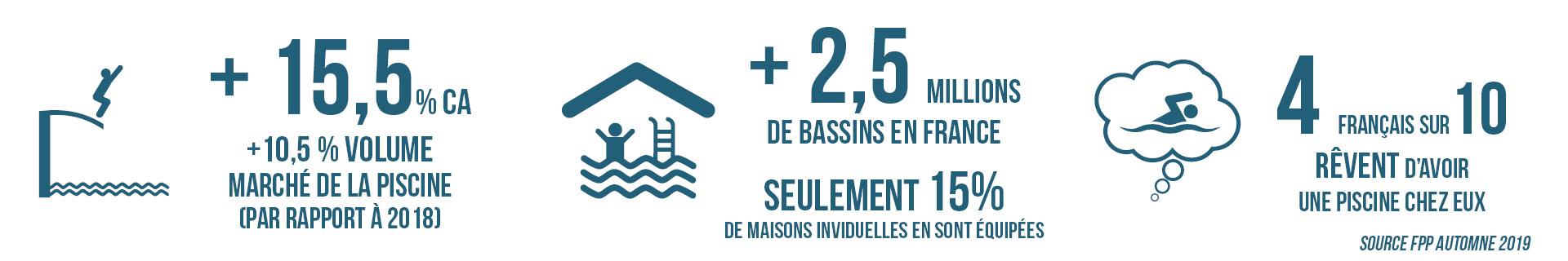 chiffres-marché-piscine-FPP-2019
