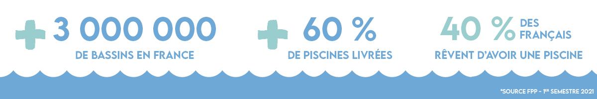 anniversaire Aquilus 40 ans : chiffres marché de la piscine 2021